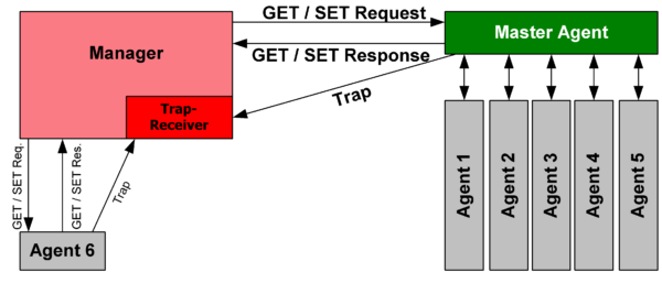 SNMP Standards - By Rene Bretz (updated by gh5046) (File:Snmp.PNG) , via Wikimedia Commons