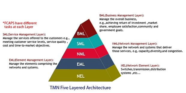 TMN reference model