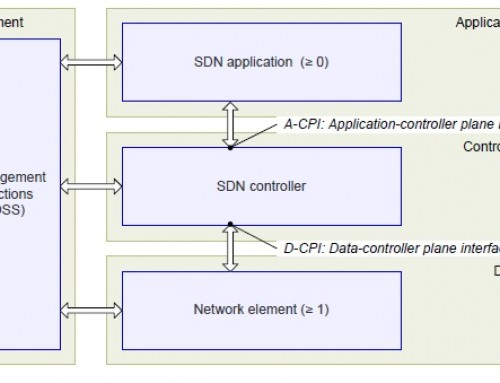 Wireless Transmission – The importance of SDN for simpler management
