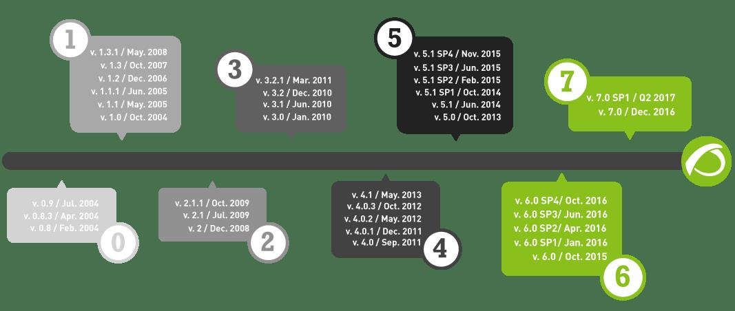 PandoraFMS Enterprise new release roadmap