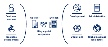 Ericsson Cloud IoT Device Connection Platform