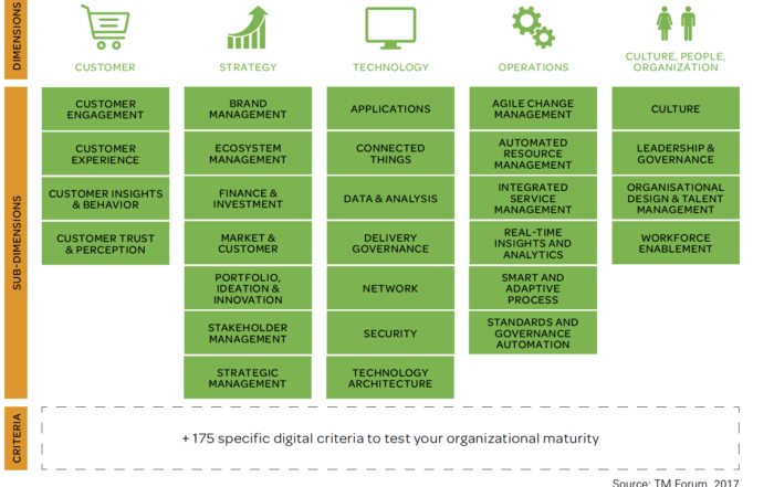 TMForum digital transformation