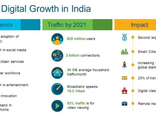 Digital India: Driving the Next Wave of Innovation