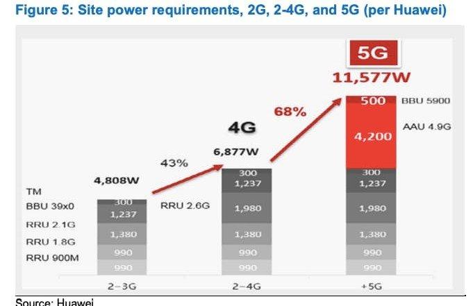 5G Mobile Sites Optimization