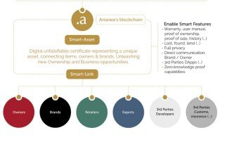 Blockchain product certification
